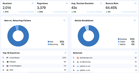 Insights about  numbers of sessions, page views counter, session duration, and bounce rate on mosnterinsights plugin.