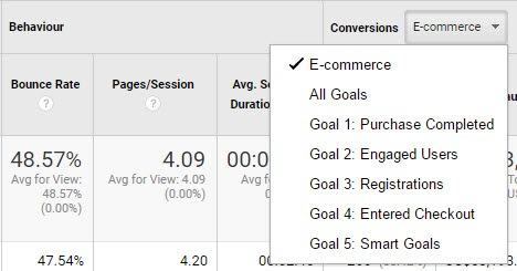 track email and ecommerce metrics in gogole analytics