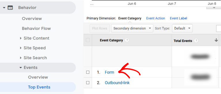 know the form performance in google analytics with monsterinsights