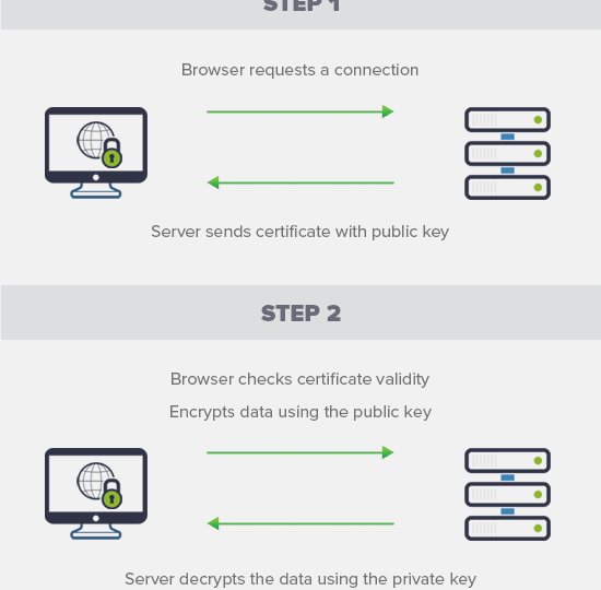 set up ssl connection  to secure wordpress website