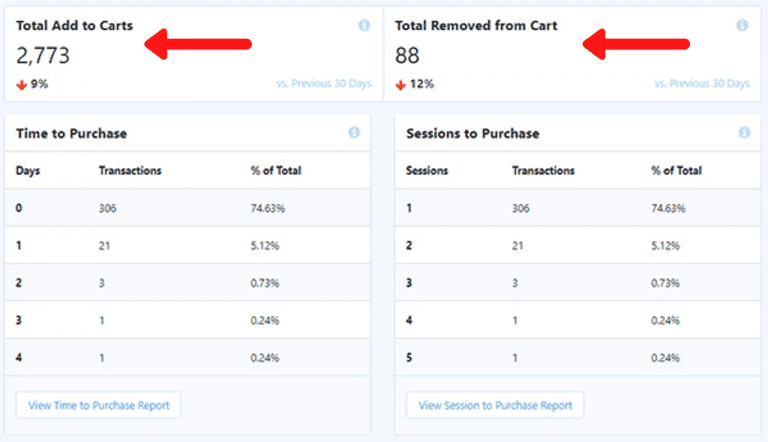 metrics on monsterinsighs ecommerce report dashboard collected from the data in restrict content pro and givewp