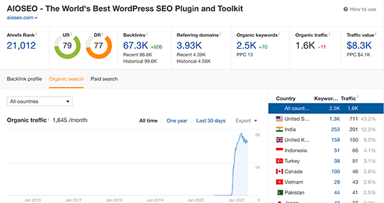 ahrefs tool is the best link building and website traffic checker tool