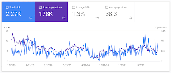 google search console is the best way to understand website traffic