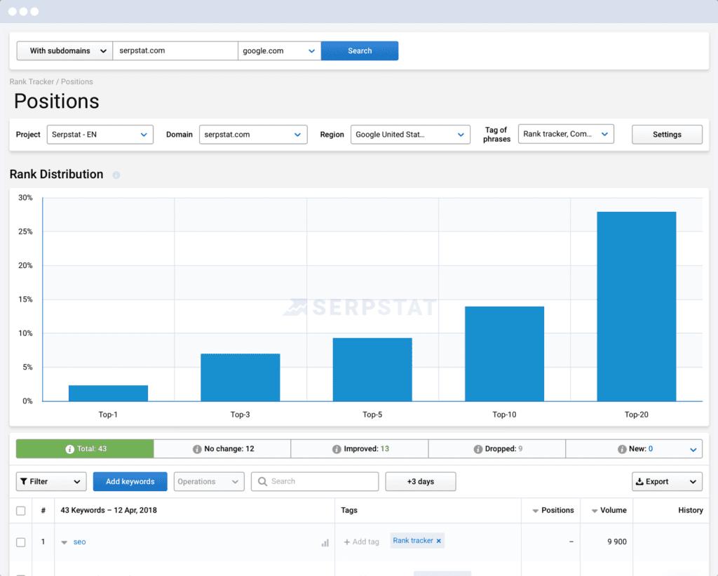 serpstat website data and analytics tool