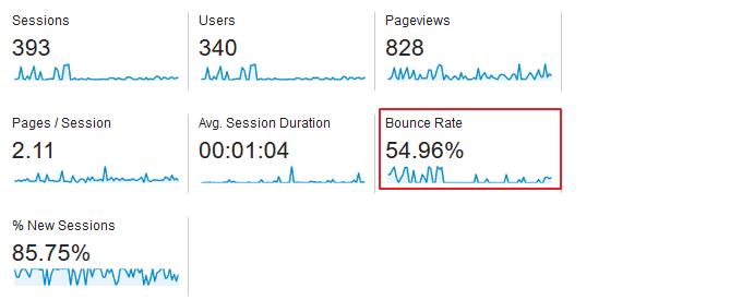 bounce rate metric in google analytics